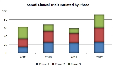 Sny Trials By Phase