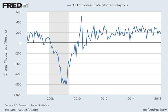 Jobs Change