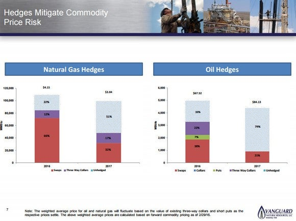 Vanguard Natural Resources Hedging