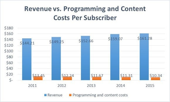 Siri Rev V Content Costs Per Sub