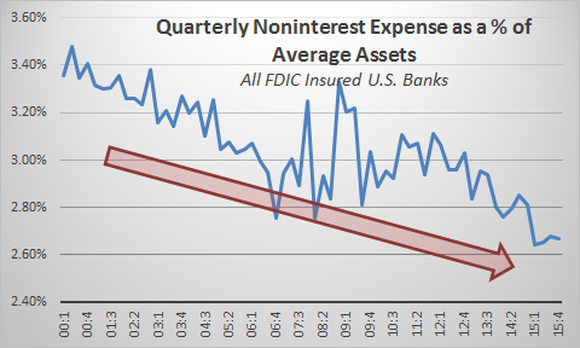 Noninterest Expense As Percent Of Average Assets