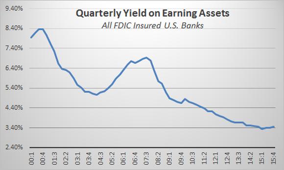 Quarterly Yiled On Erning Assets