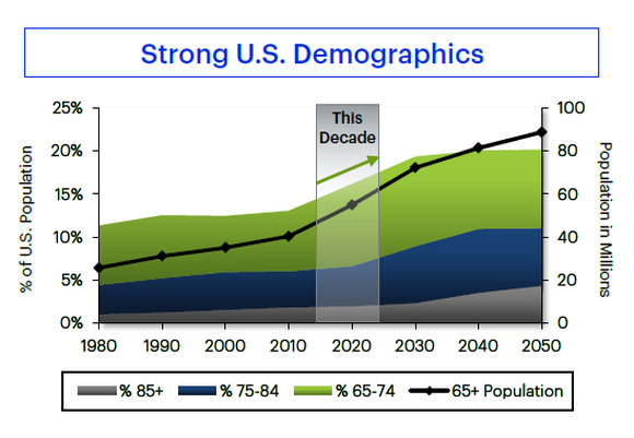 Hcp Demographics