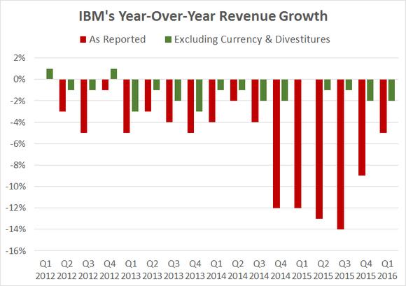 Ibm Revenue Q