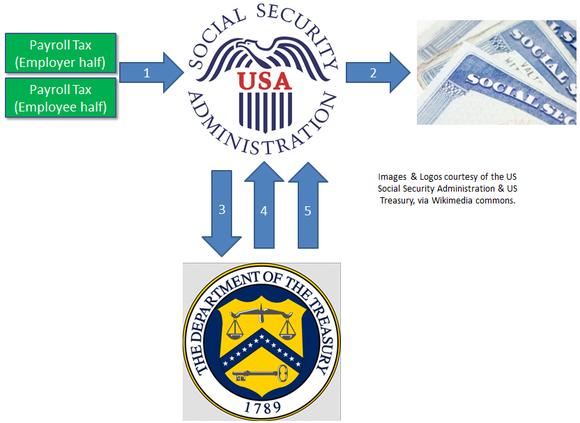 Social Security Funding Flows