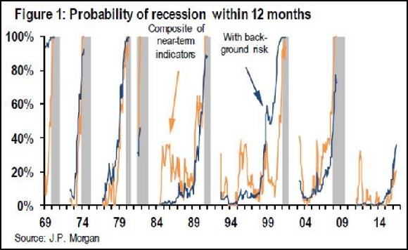 Jpmorgan Recession Risk Graph