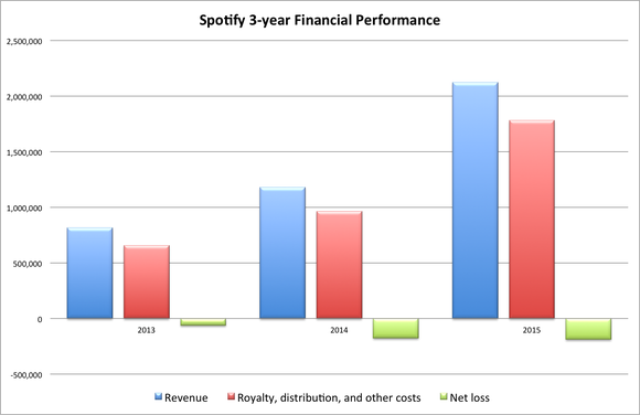 Spotify Financials