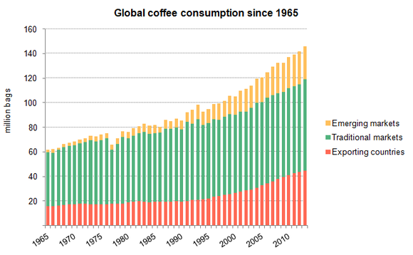 Sbux Global Coffee Consumption International Coffee Organization