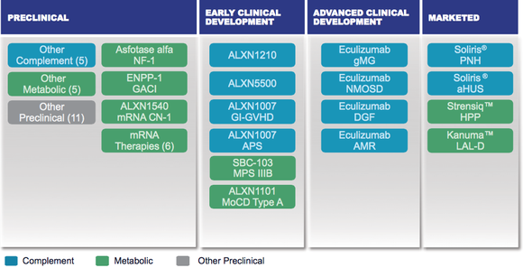 Alexion Pipeline Jan