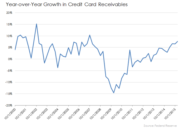 Credit Card Balance Growth