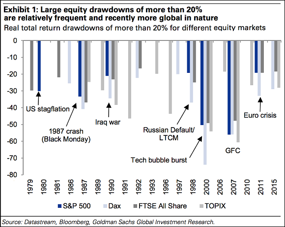 Goldman Bear Market Graph