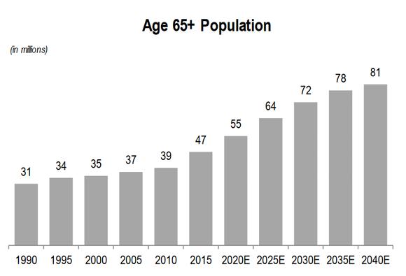 Ctre Demographics