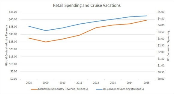 Retail And Cruise