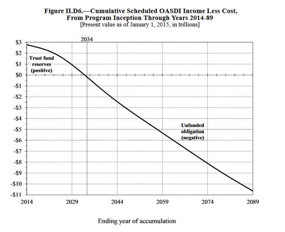 Ss Chart Deficit