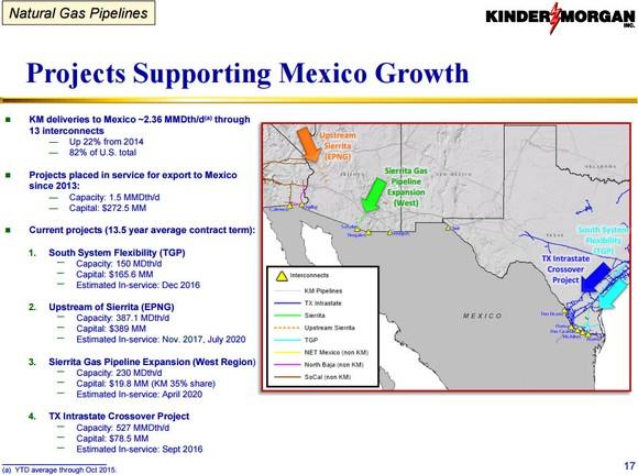 Kinder Morgan Mexico Growth
