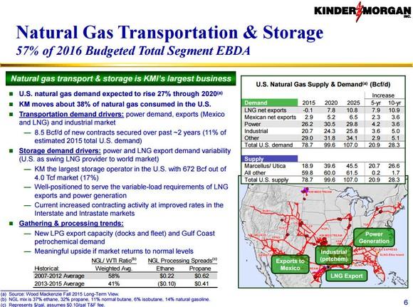 Kinder Morgan Natural Gas Growth