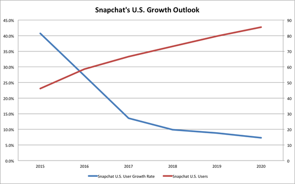 Snapchat Us User Growth