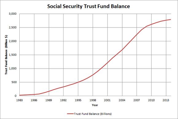 Trust Fund Balance