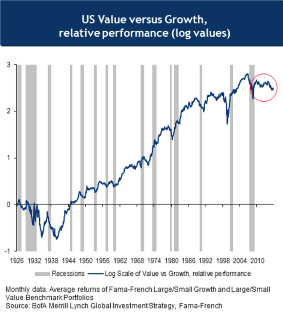 Baml Growth Vs Value Graph