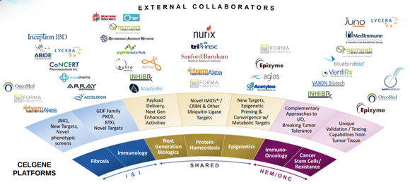 Celgene External Collaborators