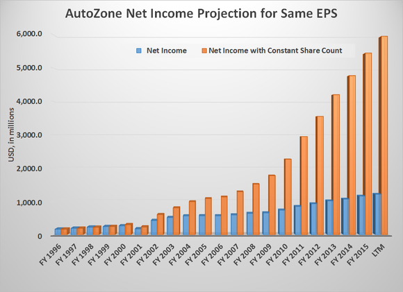 Azo Net Income Projetion