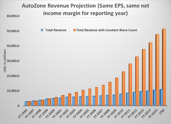 Azo Revenue Projection