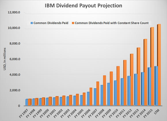 Ibm Payout Projection