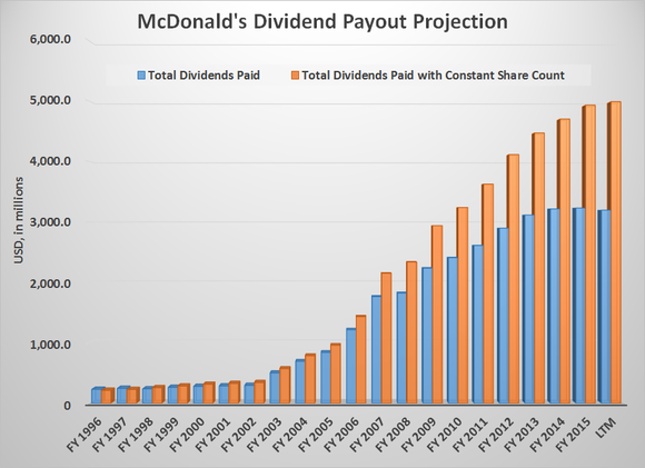 Mcd Payout Projection