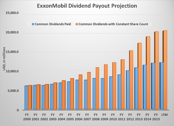 Xom Payout Projection