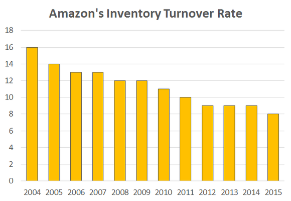 Amazon Inventory Turnover
