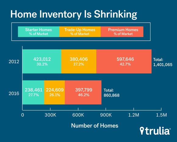 Len Home Inventory Trulia Mar