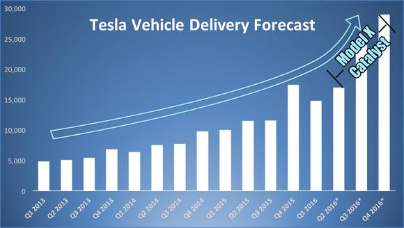 Tesla Delivery Forecast Q