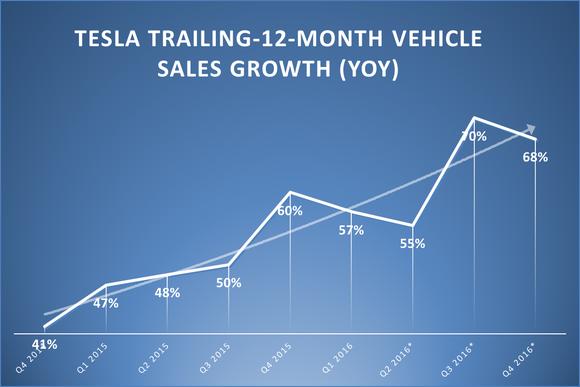 Tesla Vehicle Sales Growth Rates