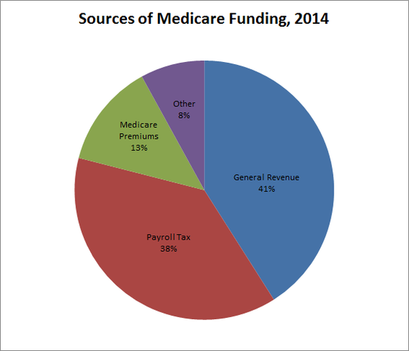 Medicare Funding
