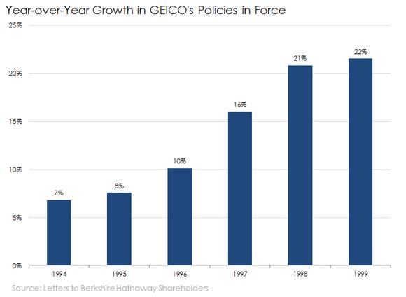 Geico Pif Growth
