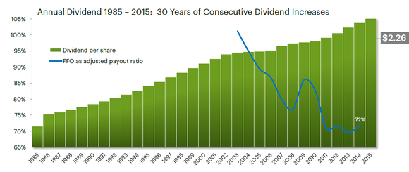 Hcp Dividend History Hires