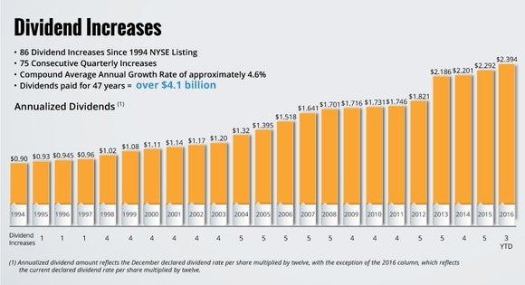 O Dividend Increases Realty Income
