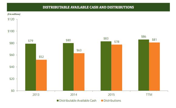 Ston Distributions