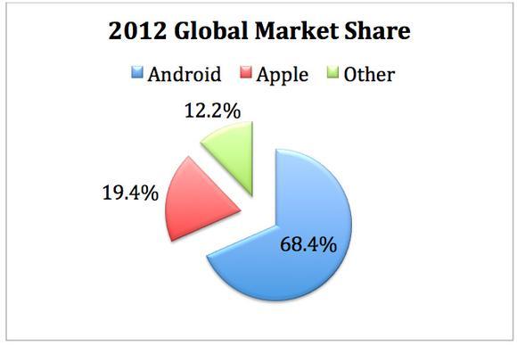 Globalmarketshare