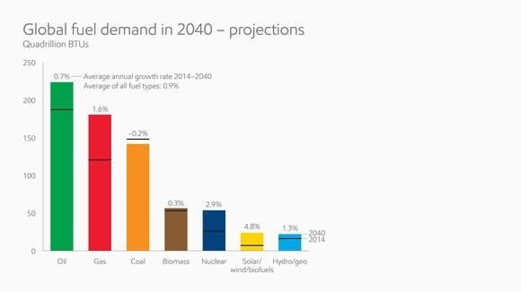 Global Fuel Demand In