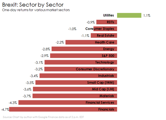 Brexit By Sector