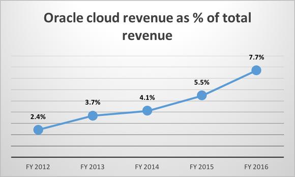Oracle Cloud Vs Total