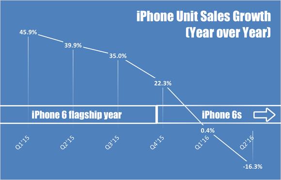 Apple Iphone Growth Q