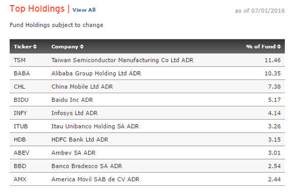 Bldrs Adre Top Holdings July