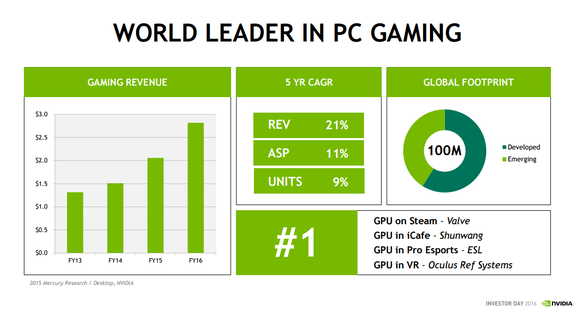 Gaming Growth Cagr