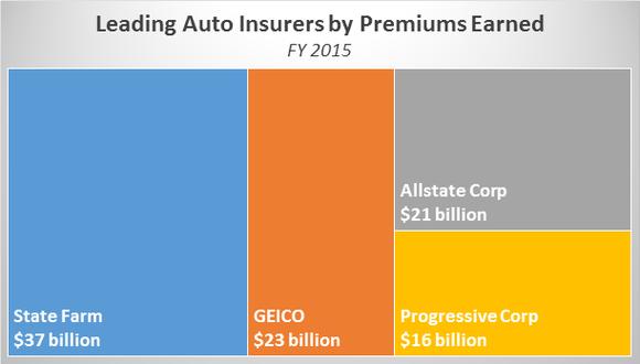 Auto Insurers