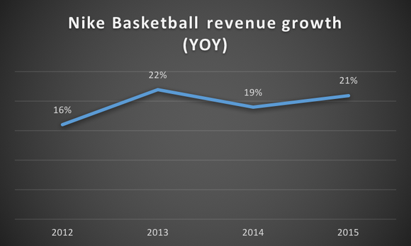 Nike Bball Yoy Growth
