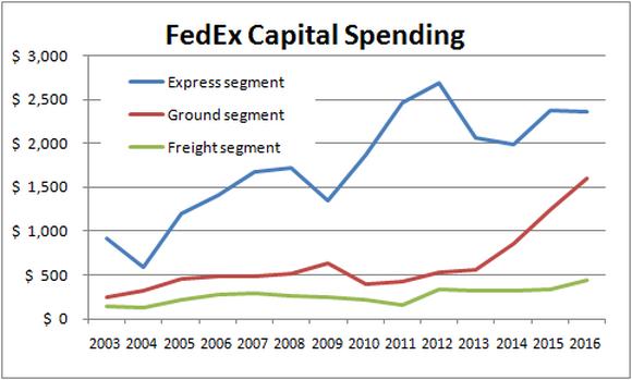 Fedex Extra