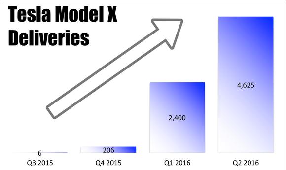 Model X Deliveries