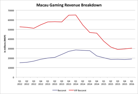 Macau Gaming Revenue Breakdown